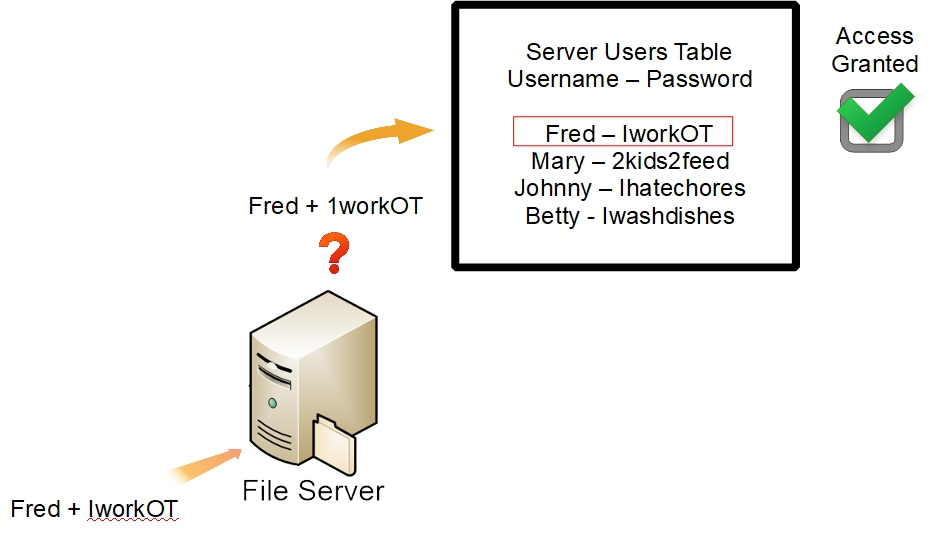 3-perms-serveraccess2.jpg